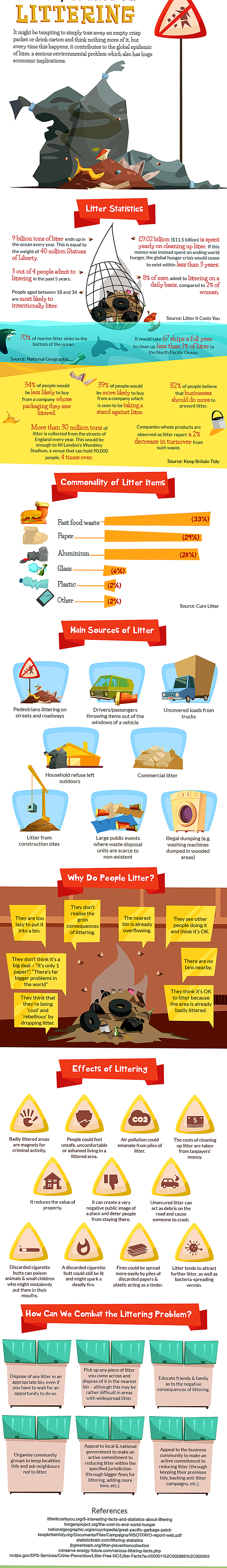 Infographic: The Dirty Truth about Littering